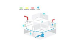 Broan NuTone Overture Indoor Air Quality System