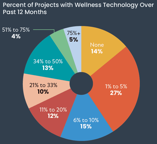 CE Pro Deep Dive: Does Wellness Market Need a Checkup?, slide 0