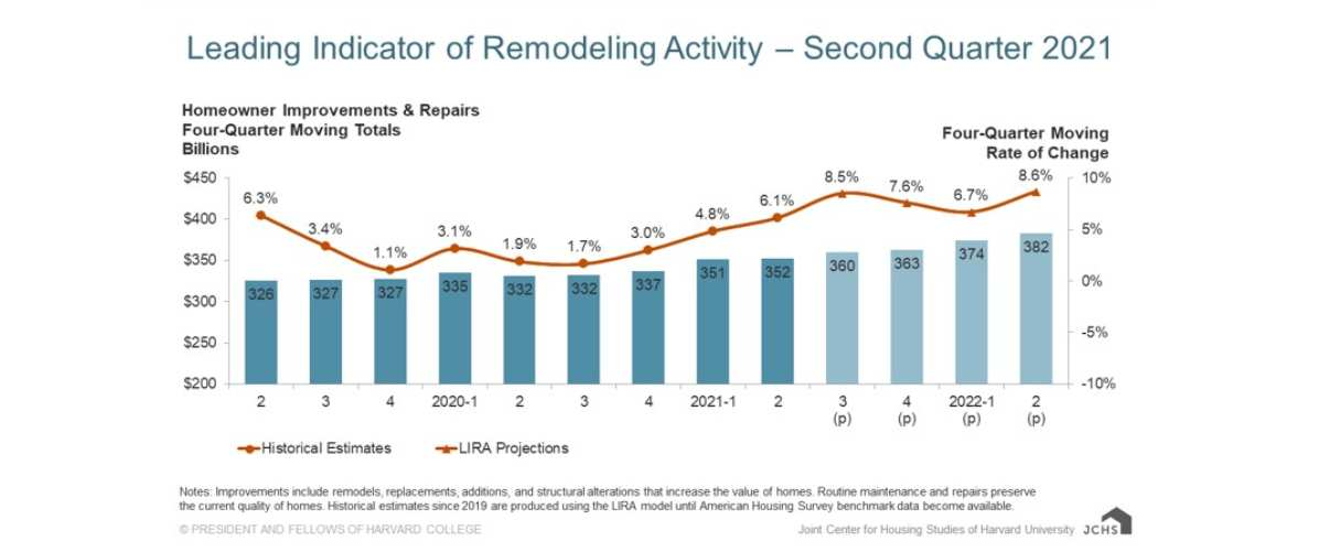 Home Remodeling Spending Expected to  Increase into 2022